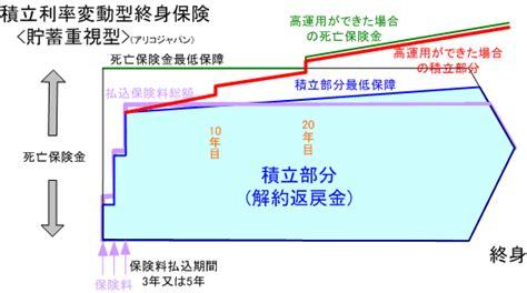 メット ライフ 積立 利率 変動 型 終身 保険