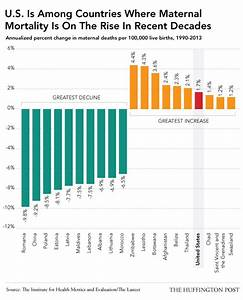 The U.S. Is The Only Developed Nation With A Rising ...