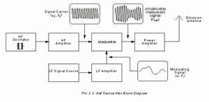Block Diagram Of Radio