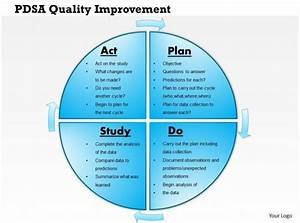 90 Day Plan Template Excel 0514 Pdsa Quality Improvement Powerpoint Presentation
