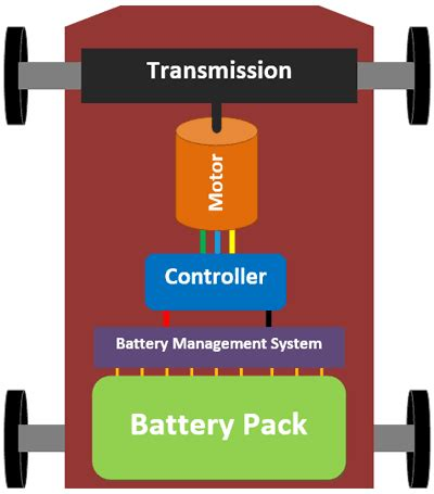 Diagram Of Electric Car Motor by An Engineer S Introduction To Electric Vehicles Evs