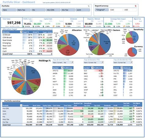 thingworx dashboard template exles download budget dashboard excel template excel spreadsheet