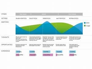 Innovaci U00f3n Y Design Thinking