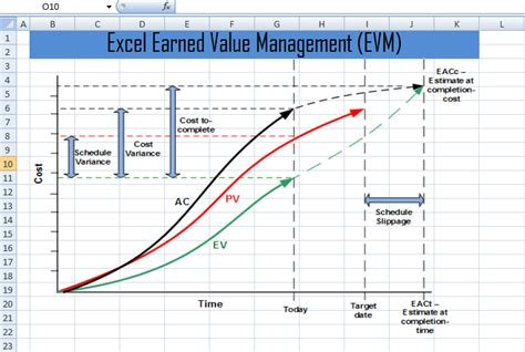 excel earned  management evm template xls project