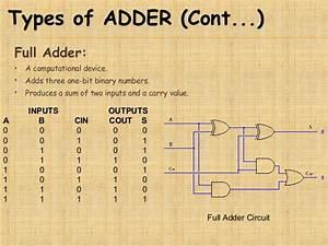 Bcd Adder