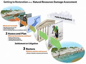 Working With Industry To Cooperatively Resolve Natural Resource Damage Claims