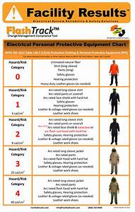 electrical safety poster nfpa 70e 2015 ppe poster With arc flash definition nfpa 70e