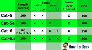 Cat 5 Cat 6 : not all ethernet cables are equal you can get faster lan speeds by upgrading ~ Eleganceandgraceweddings.com Haus und Dekorationen