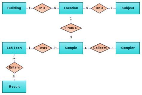 entity relationship diagram erd brianhighdata