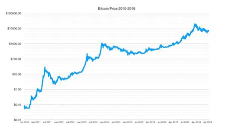 There's a constant buzz about how bitcoin is performing against the u.s. BTC price chart 2010 - July 2018 : Bitcoin
