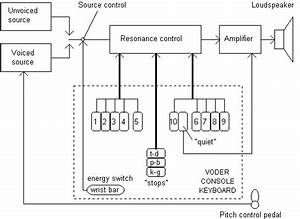 History And Development Of Speech Synthesis