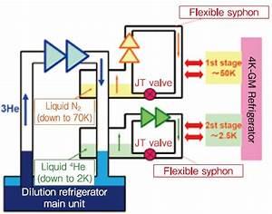 Cryogen Free Dilution Refrigerator Using 4k