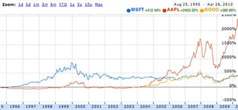 microsoft stock price history msft vs aapl