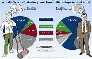 Rückabwicklung Kaufvertrag Immobilie Durch Käufer : immobilienbarometer zeigt kapitalanleger dr ngen auf den ~ Lizthompson.info Haus und Dekorationen