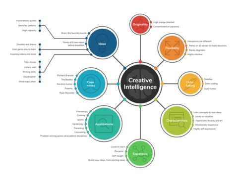 How To Use Mind Mapping To Shape Your Brand Image