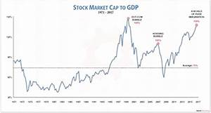 World Stock Market Capitalization Chart 8 Charts That Show How Insane The Economy Is Today