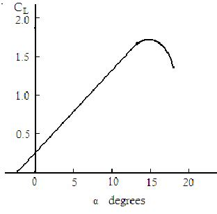 Typical Lift Coefficient C L As A Function Of Angle Of