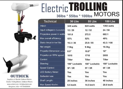 Boat Trolling Motors For Sale by Electric Outboard Trolling Motors For Boats Kayaks For Sale