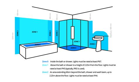 Bathroom Spotlights Zone 1 by How To Arrange And Position Downlights Scotlight Direct