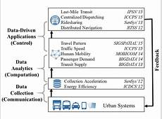 CyberPhysical Systems for Smart Cities Department of