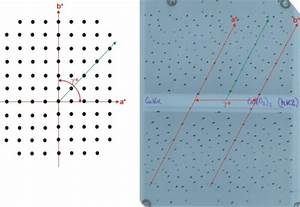 Crystallography  Experimentall Diffraction  Understanding