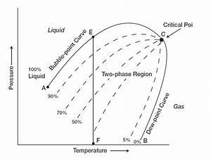 Reservoir Fluid