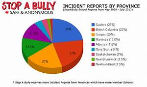 Information about bullying. Lots of graphs and charts ...