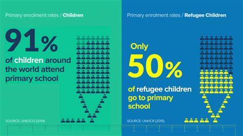 refugee education  crisis  standout statistics