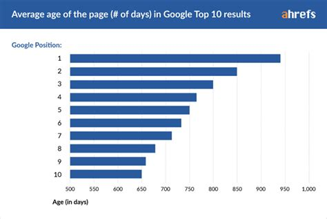 top search engine ranking how does it take to rank in a study by ahrefs