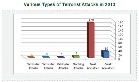 violence and terrorism in judea and samaria 2013 data