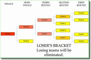 Game Bracket Template Cricket Tournament Rules Registration And Procedure
