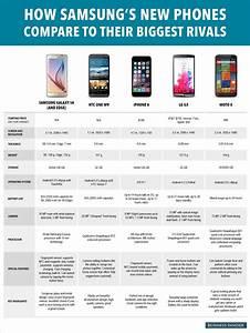Samsung Galaxy S6 specs vs. iPhone 6 vs. HTC One M9 ...