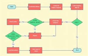 30  Flowchart Templates Free Word  Excel  Ppt Formats