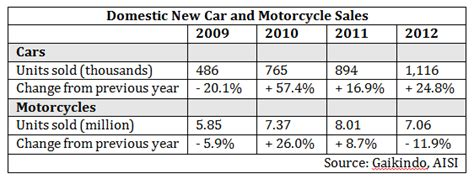 indonesias automotive industry  car manufacturing