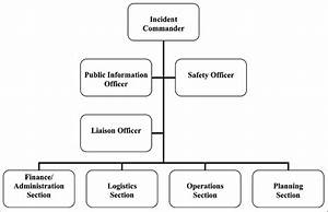 Traditional Incident Command System Template
