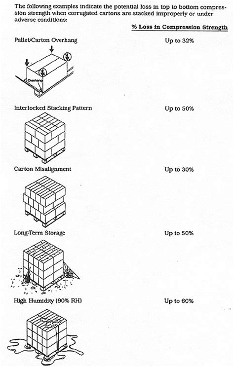 Packaging Specifications Manual | Standards Compliance