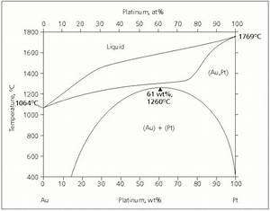 Copper Nickel Phase Diagram Pgm Highlights Platinum Alloys A Selective Review Of The