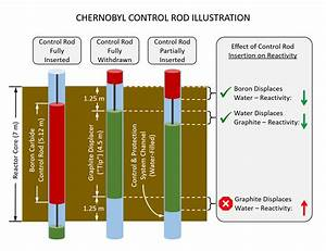 Control Rod Graphic   Chernobyl