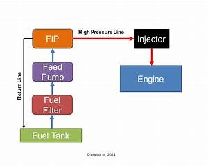 What Is Direct Injection Technology And How It Works