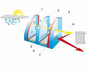 3 Fach Isolierglas : fenster isolierglas losbobau fenster online ~ Markanthonyermac.com Haus und Dekorationen