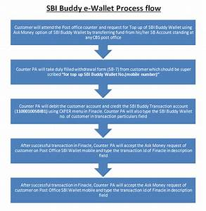 Sbi Buddy Standard Operating Procedure And Flow Chart