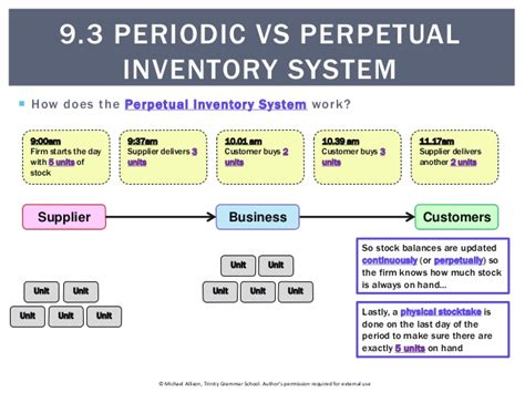 periodic  perpetual inventory system