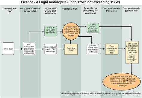 Light Licence (a1