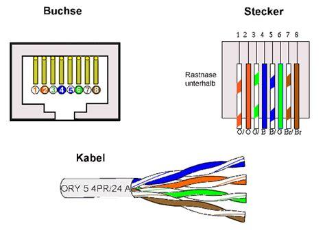 lan kabel aufbau grundlagen computernetze