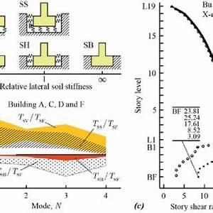 Schematic representation of the model: (a) Finite element ...