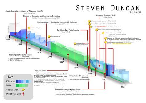 Timeline Resume Design by Infographic Resume 35 Creative Exles