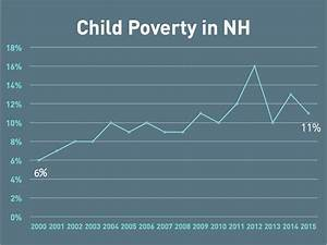 Federal Poverty Chart 2017 What Do We Mean When We Talk About Poverty Nh
