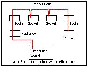 what is radial and ring circuit quora