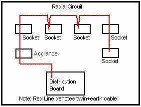Domestic Electrical Wiring Circuits : domestic electrical wiring ~ A.2002-acura-tl-radio.info Haus und Dekorationen