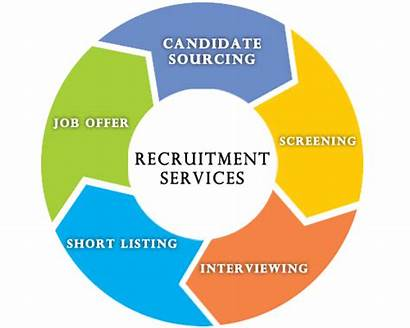 Services Recruitment Hr Consulting Consultancy Hire Human